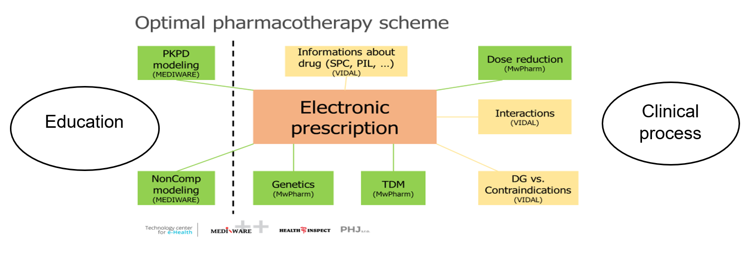 Optimal Pharmacotherapy Scheme